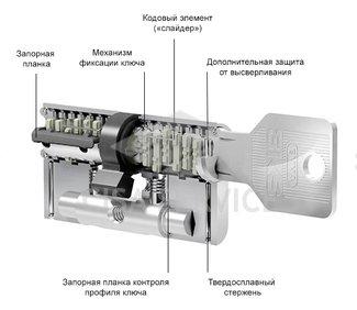 EVVA 3KS Цилиндровый механизм 97мм (41х56) ключ/ключ, никель